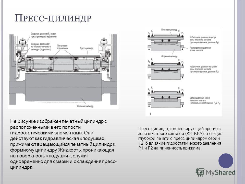 П РЕСС - ЦИЛИНДР На рисунке изображен печатный цилиндр с расположенными в его полости гидростатическими элементами. Они действуют как гидравлическая «подушка», прижимают вращающийся печатный цилиндр к формному цилиндру. Жидкость, проникающая на повер