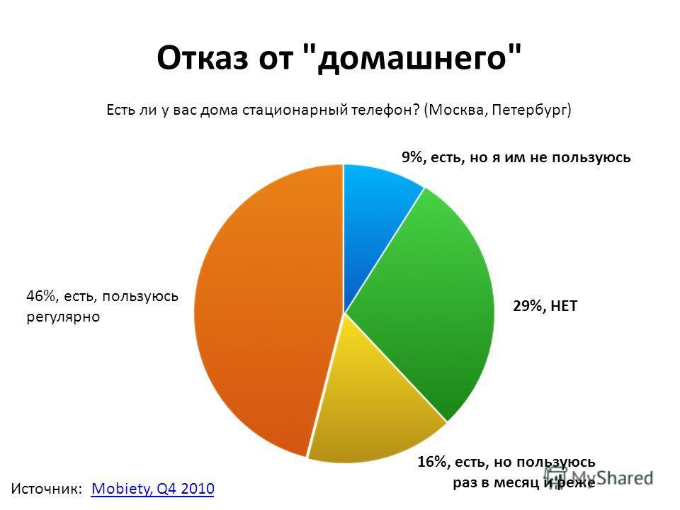 Отказ от домашнего Есть ли у вас дома стационарный телефон? (Москва, Петербург) 29%, НЕТ 9%, есть, но я им не пользуюсь 16%, есть, но пользуюсь раз в месяц и реже 46%, есть, пользуюсь регулярно Источник:Mobiety, Q4 2010
