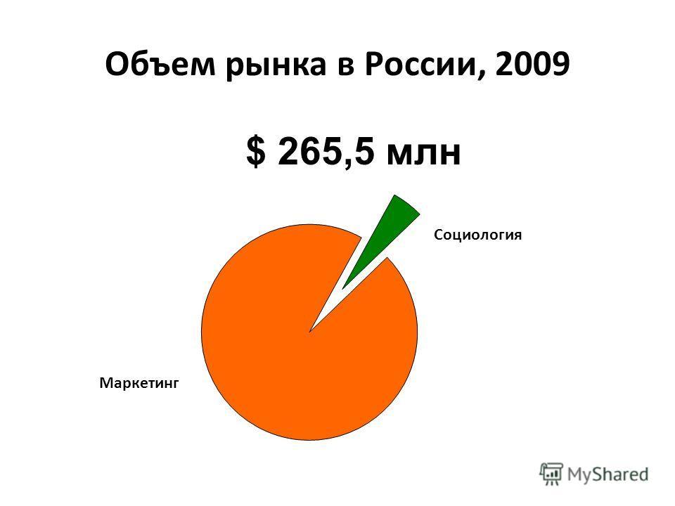 Объем рынка в России, 2009 Маркетинг Социология