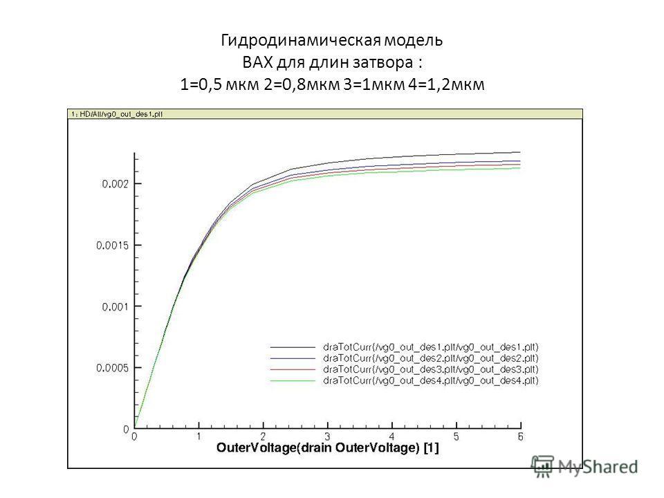 Гидродинамическая модель ВАХ для длин затвора : 1=0,5 мкм 2=0,8мкм 3=1мкм 4=1,2мкм