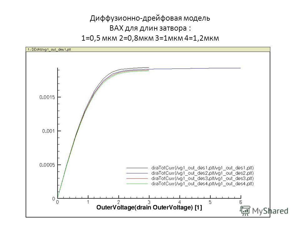 Диффузионно-дрейфовая модель ВАХ для длин затвора : 1=0,5 мкм 2=0,8мкм 3=1мкм 4=1,2мкм