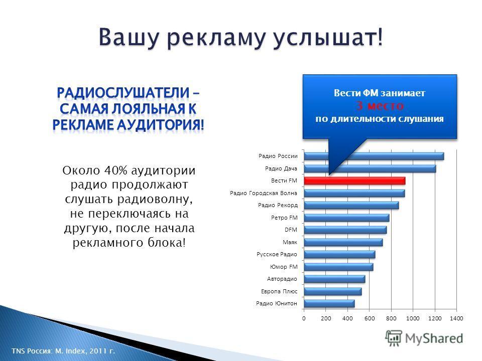 TNS Россия: M. Index, 2011 г. Вести ФМ занимает 3 место по длительности слушания Вести ФМ занимает 3 место по длительности слушания Около 40% аудитории радио продолжают слушать радиоволну, не переключаясь на другую, после начала рекламного блока!
