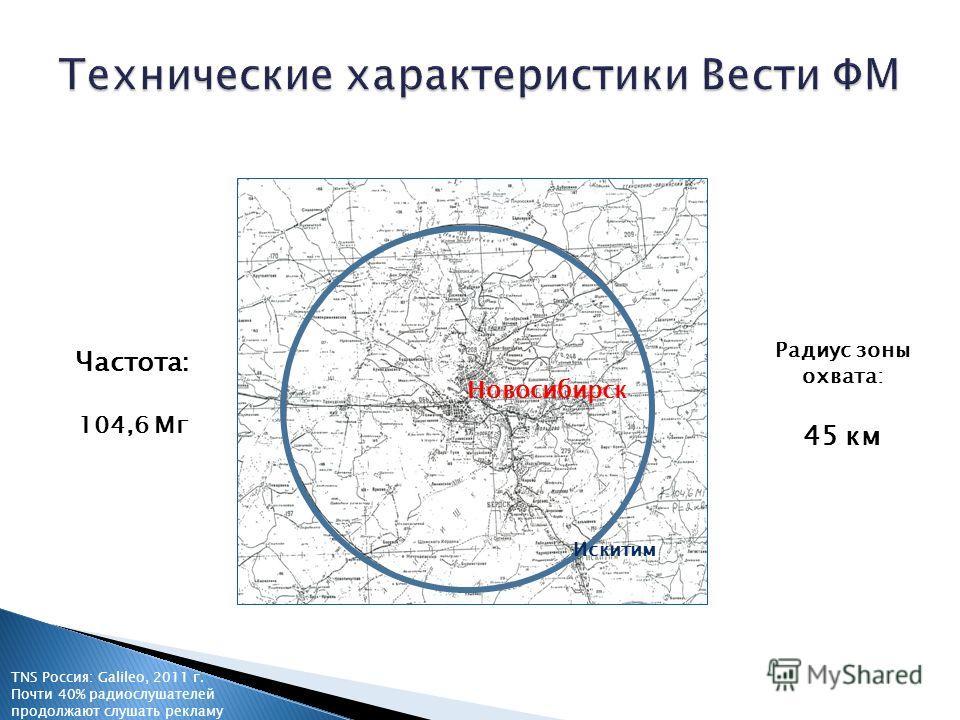 TNS Россия: Galileo, 2011 г. Почти 40% радиослушателей продолжают слушать рекламу Новосибирск Искитим Частота: 104,6 Мг Радиус зоны охвата: 45 км