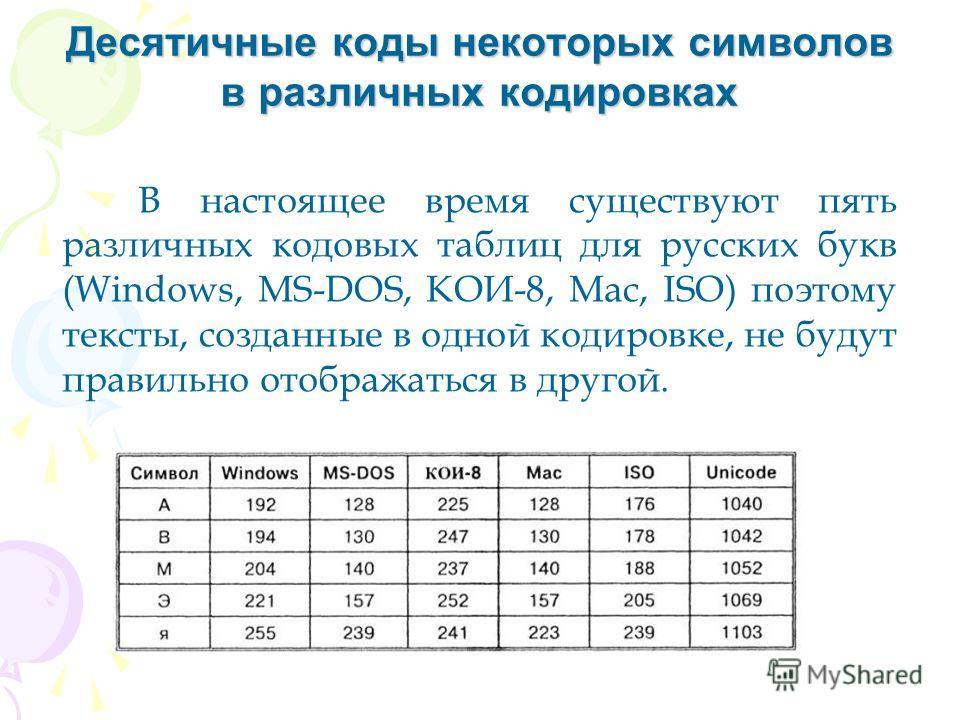 Десятичные коды некоторых символов в различных кодировках В настоящее время существуют пять различных кодовых таблиц для русских букв (Windows, MS-DOS, КОИ-8, Mac, ISO) поэтому тексты, созданные в одной кодировке, не будут правильно отображаться в др