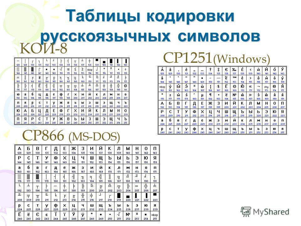 Таблицы кодировки русскоязычных символов КОИ-8 CP1251 (Windows) CP866 (MS-DOS)