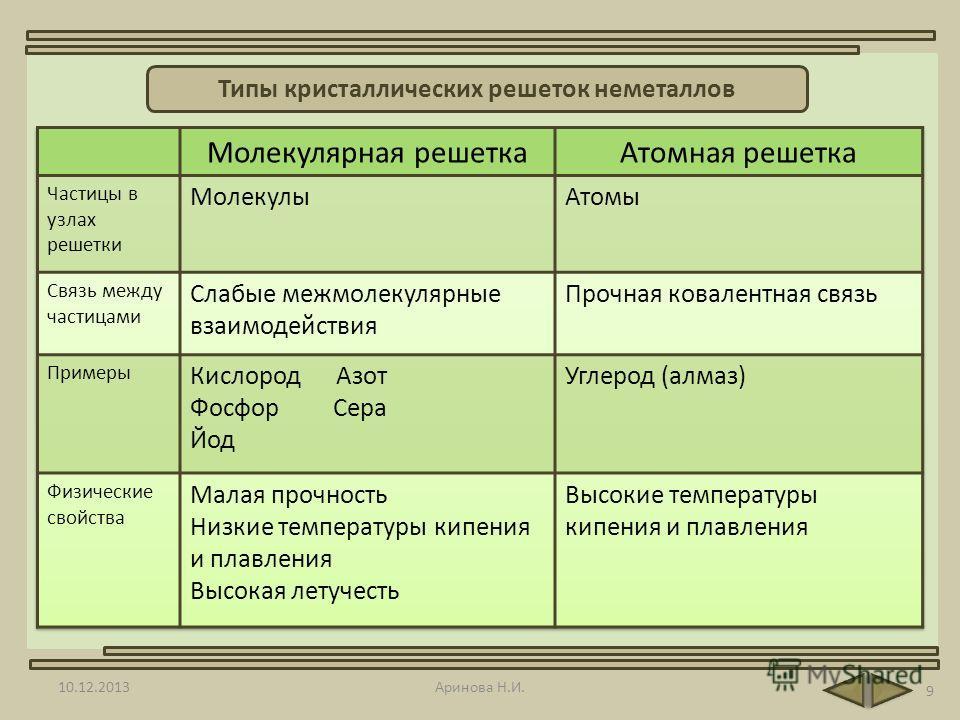 10.12.2013Аринова Н.И. 9 Типы кристаллических решеток неметаллов