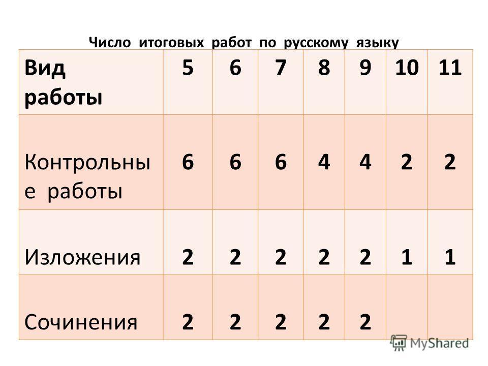 Число итоговых работ по русскому языку Вид работы 567891011 Контрольны е работы 6664422 Изложения2222211 Сочинения22222