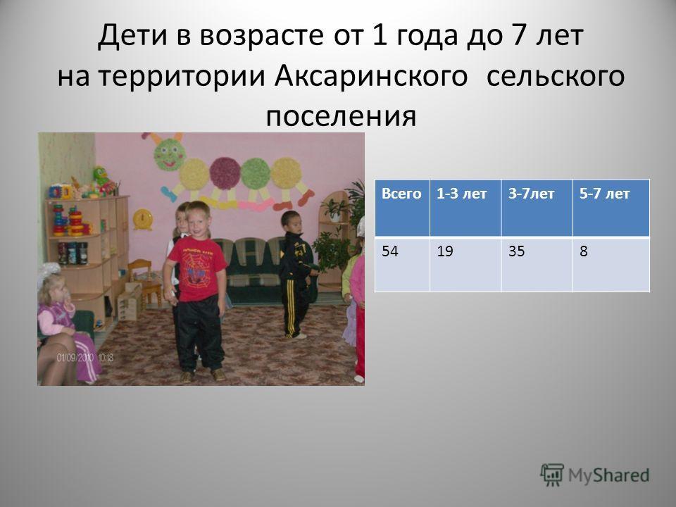 Дети в возрасте от 1 года до 7 лет на территории Аксаринского сельского поселения Всего1-3 лет3-7лет5-7 лет 5419358