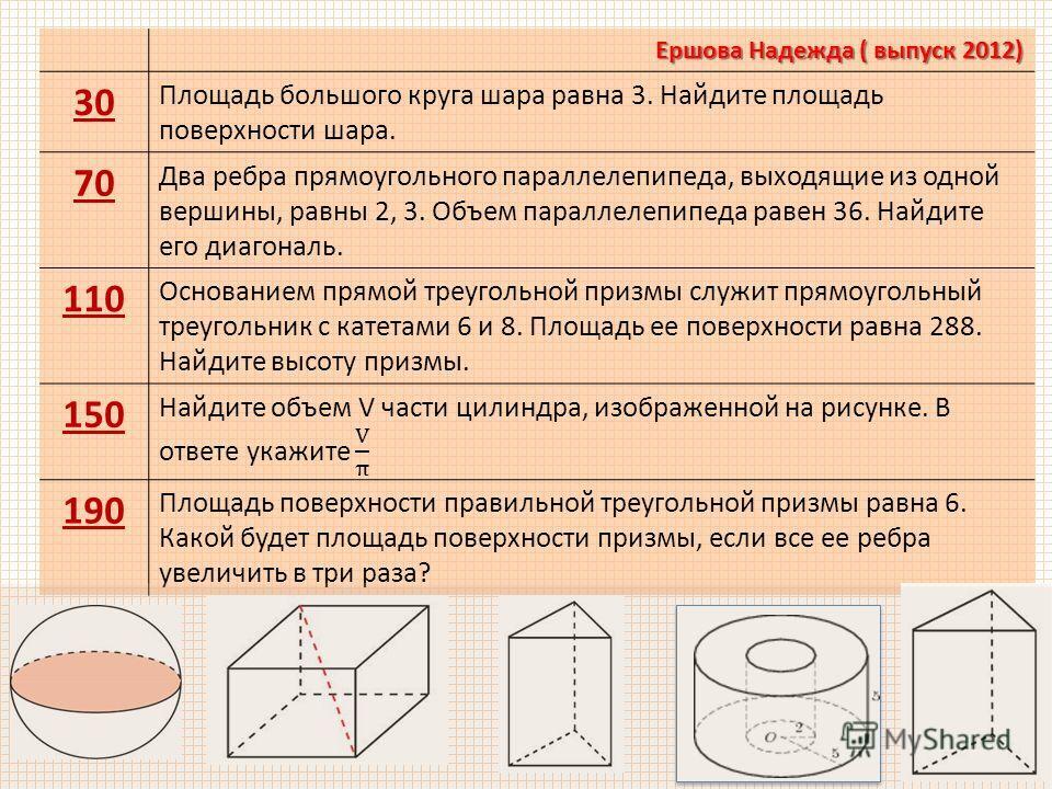 Ершова Надежда ( выпуск 2012) 30 Площадь большого круга шара равна 3. Найдите площадь поверхности шара. 70 Два ребра прямоугольного параллелепипеда, выходящие из одной вершины, равны 2, 3. Объем параллелепипеда равен 36. Найдите его диагональ. 110 Ос