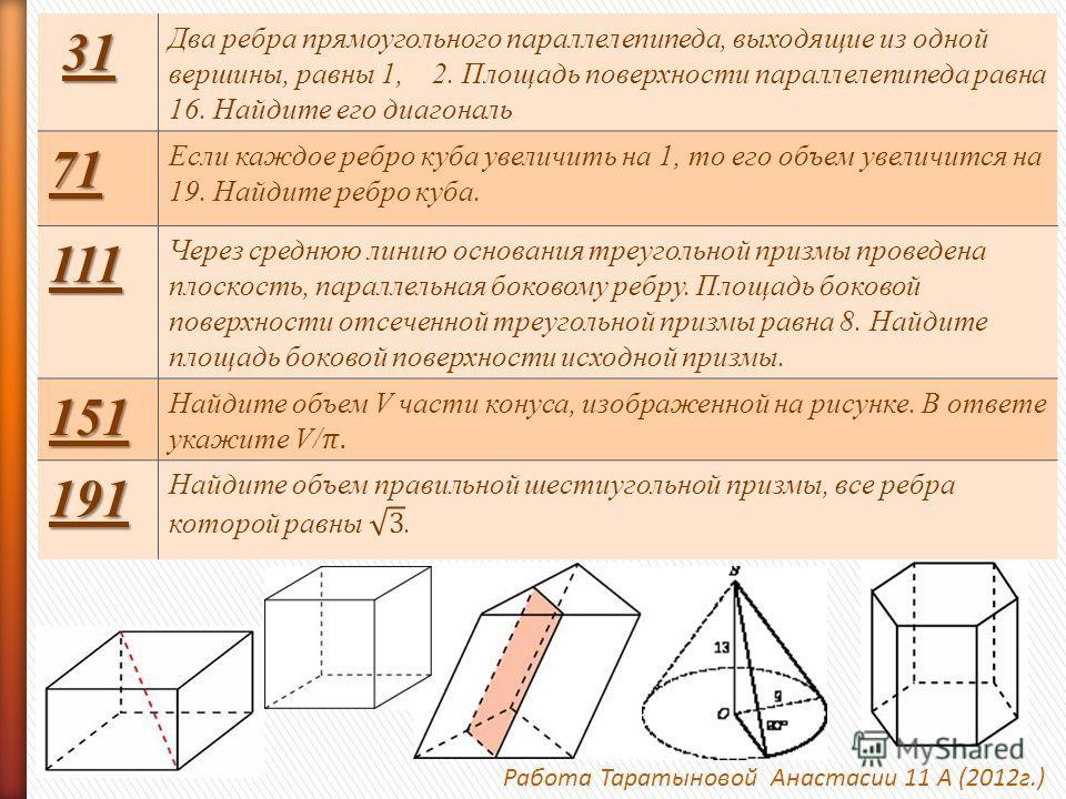 Работа Таратыновой Анастасии 11 А (2012г.) 31 3131 Два ребра прямоугольного параллелепипеда, выходящие из одной вершины, равны 1, 2. Площадь поверхности параллелепипеда равна 16. Найдите его диагональ 71 Если каждое ребро куба увеличить на 1, то его