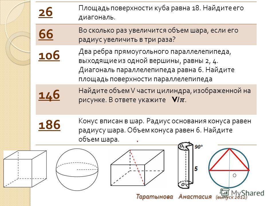 . 26 Площадь поверхности куба равна 18. Найдите его диагональ. 66 Во сколько раз увеличится объем шара, если его радиус увеличить в три раза ? 106 Два ребра прямоугольного параллелепипеда, выходящие из одной вершины, равны 2, 4. Диагональ параллелепи