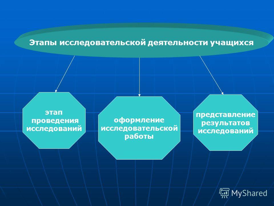 Этапы исследовательской деятельности учащихся этап проведения исследований оформление исследовательской работы представление результатов исследований