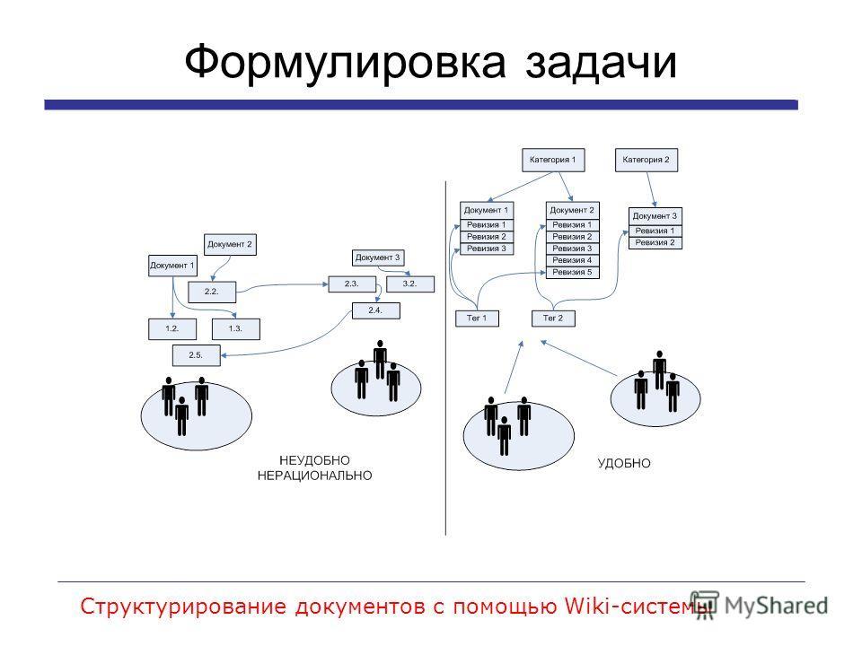 Формулировка задачи Структурирование документов с помощью Wiki-системы