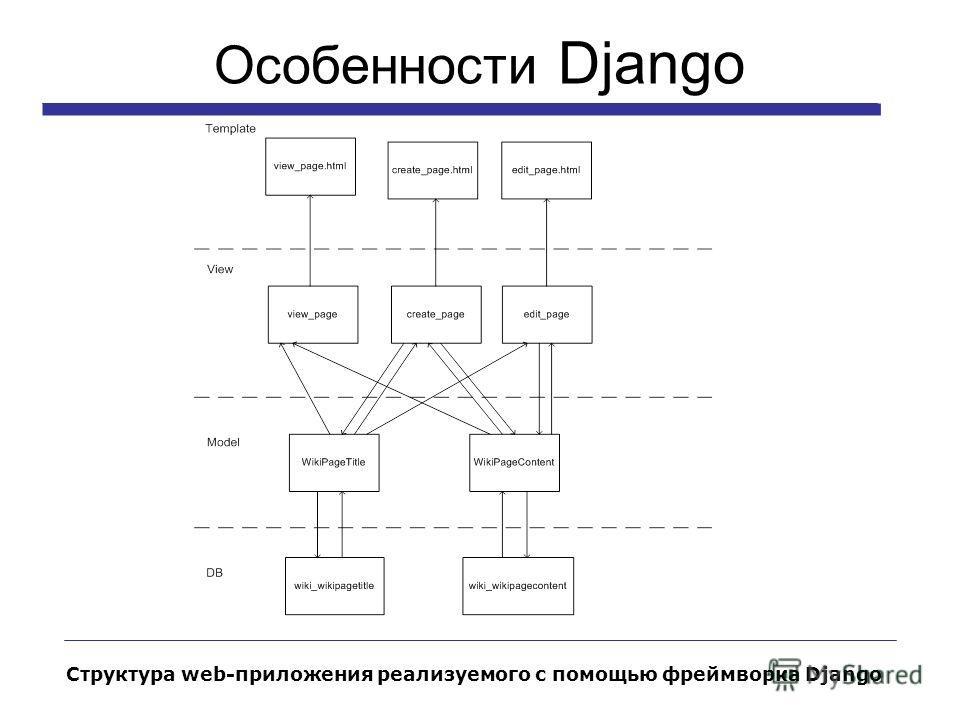 Особенности Django Структура web-приложения реализуемого с помощью фреймворка Django