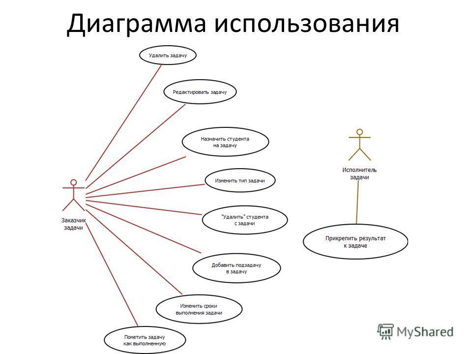 Диаграмма использования