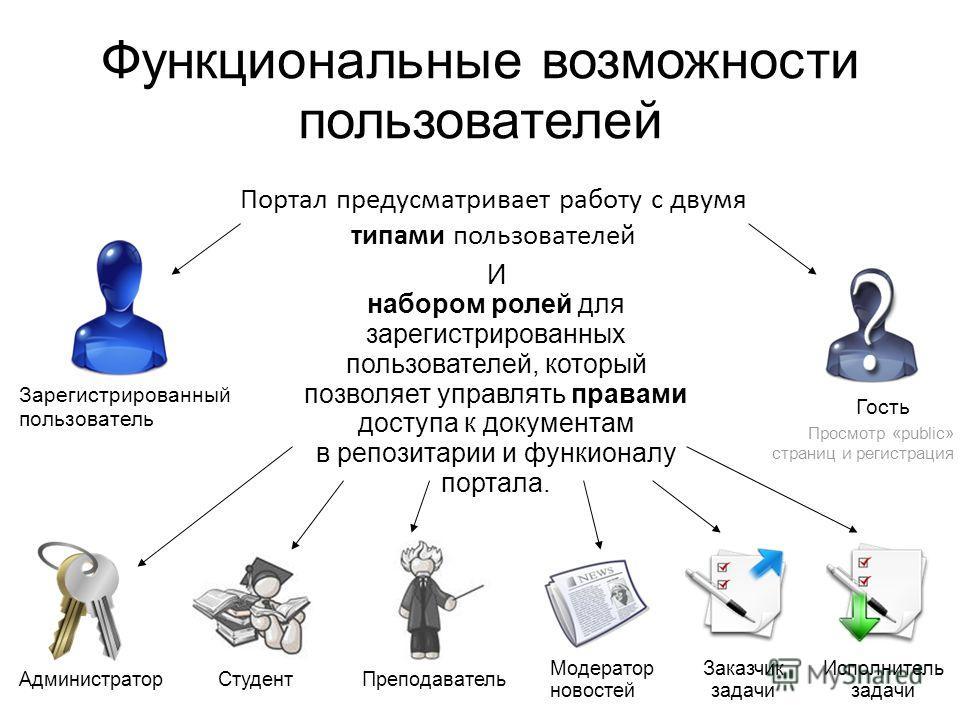 Функциональные возможности пользователей Портал предусматривает работу с двумя типами пользователей Зарегистрированный пользователь Гость Просмотр «public» страниц и регистрация И набором ролей для зарегистрированных пользователей, который позволяет