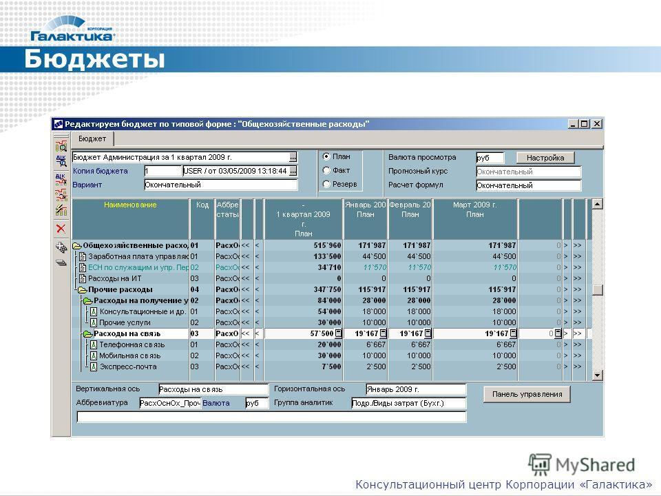 Бюджеты Консультационный центр Корпорации «Галактика»