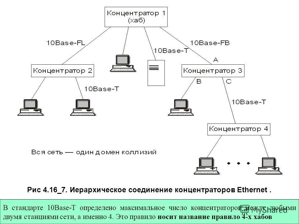 Рис 4.16_7. Иерархическое соединение концентраторов Ethernet. В стандарте 10Base-T определено максимальное число концентраторов между любыми двумя станциями сети, а именно 4. Это правило носит название правило 4-х хабов