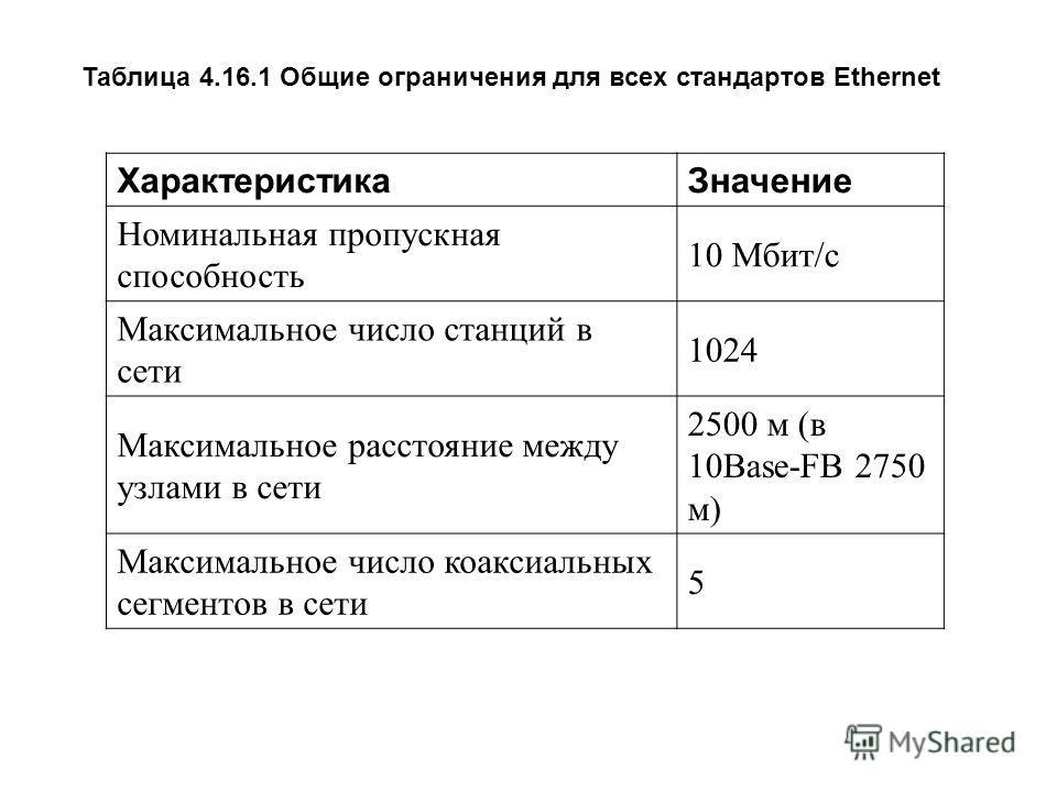 ХарактеристикаЗначение Номинальная пропускная способность 10 Мбит/с Максимальное число станций в сети 1024 Максимальное расстояние между узлами в сети 2500 м (в 10Base-FB 2750 м) Максимальное число коаксиальных сегментов в сети 5 Таблица 4.16.1 Общие