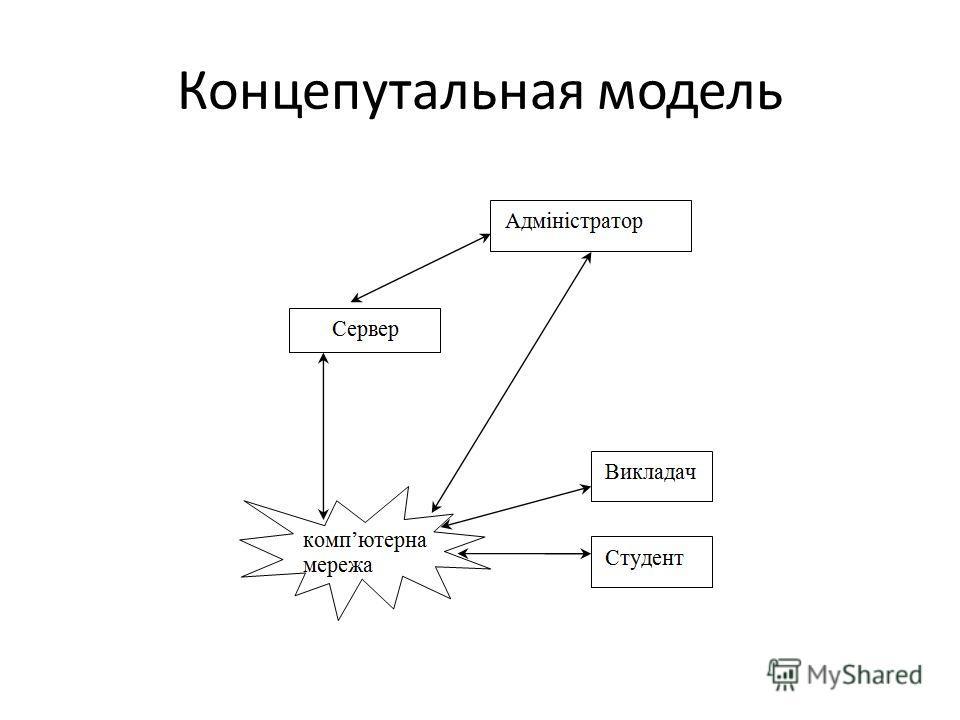 Концепутальная модель
