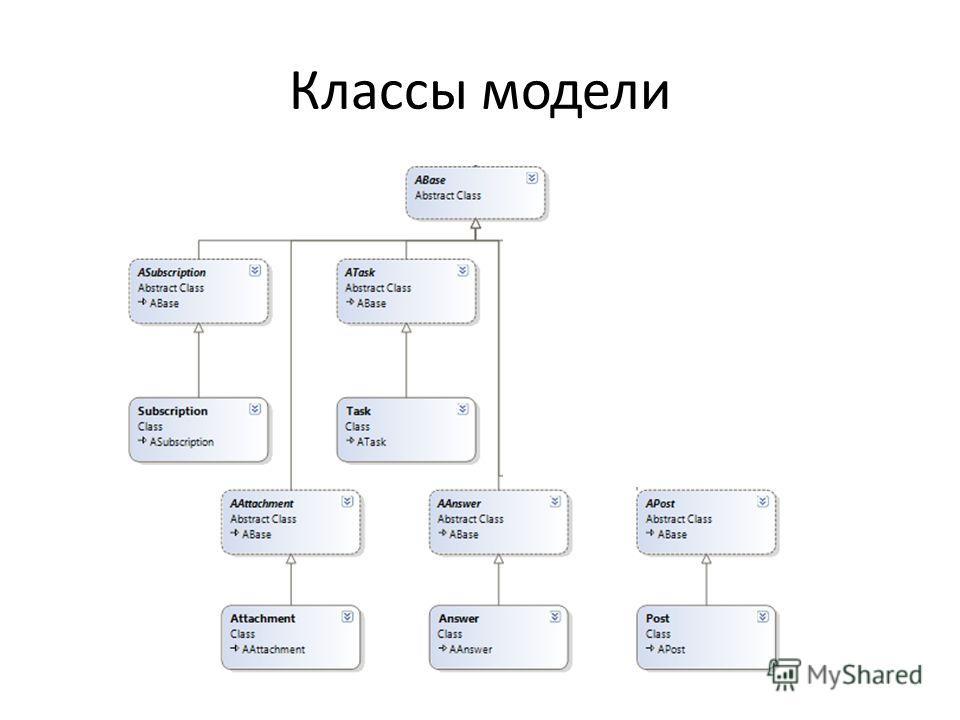 Классы модели