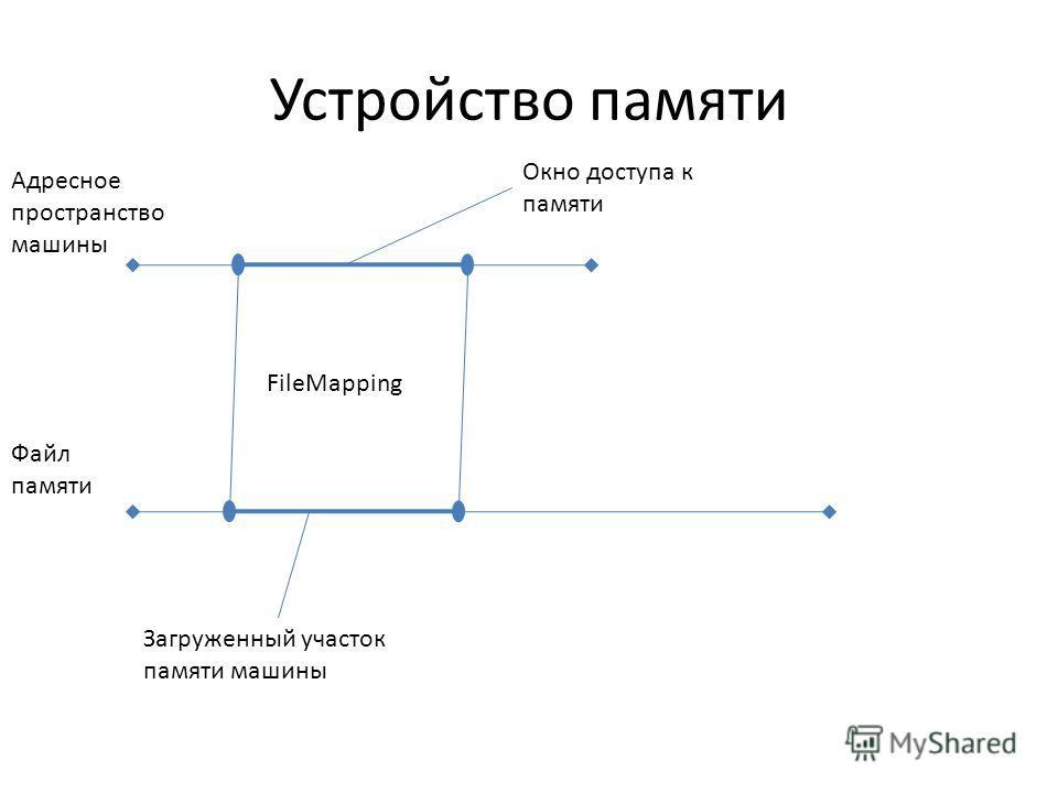 Устройство памяти Адресное пространство машины Файл памяти Окно доступа к памяти Загруженный участок памяти машины FileMapping