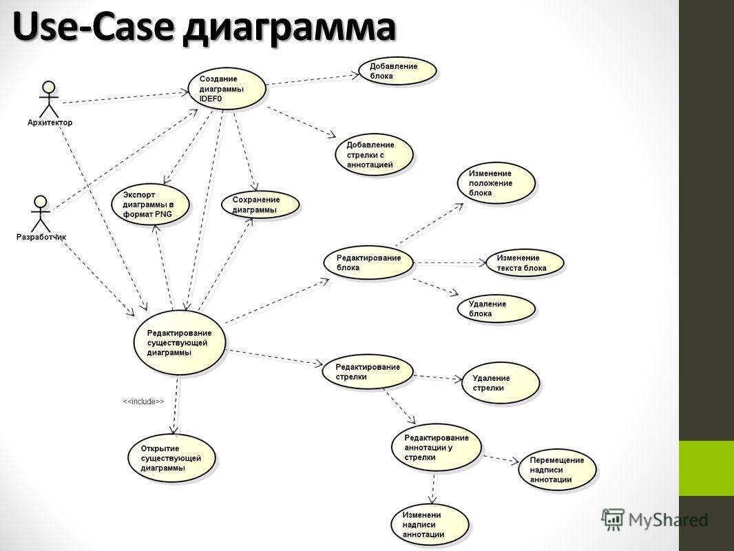 Use-Case диаграмма