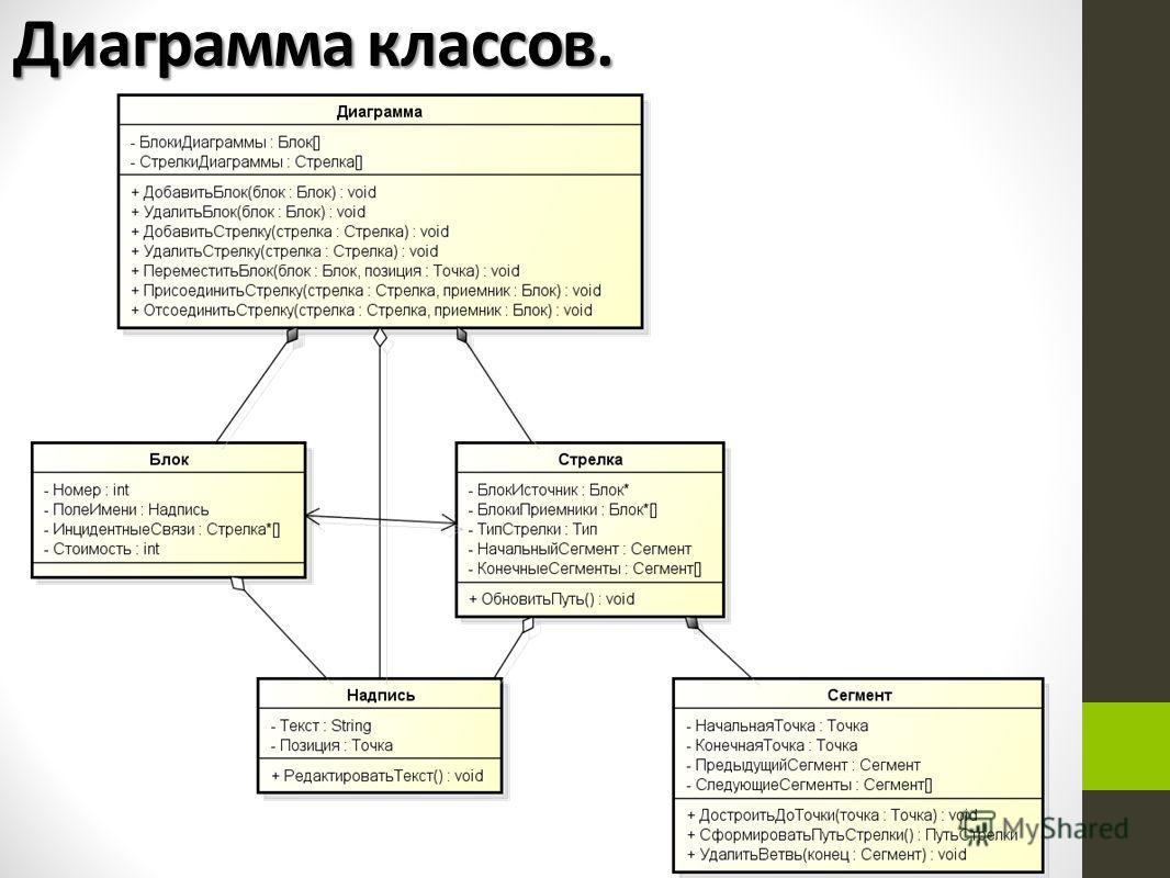 Диаграмма классов.