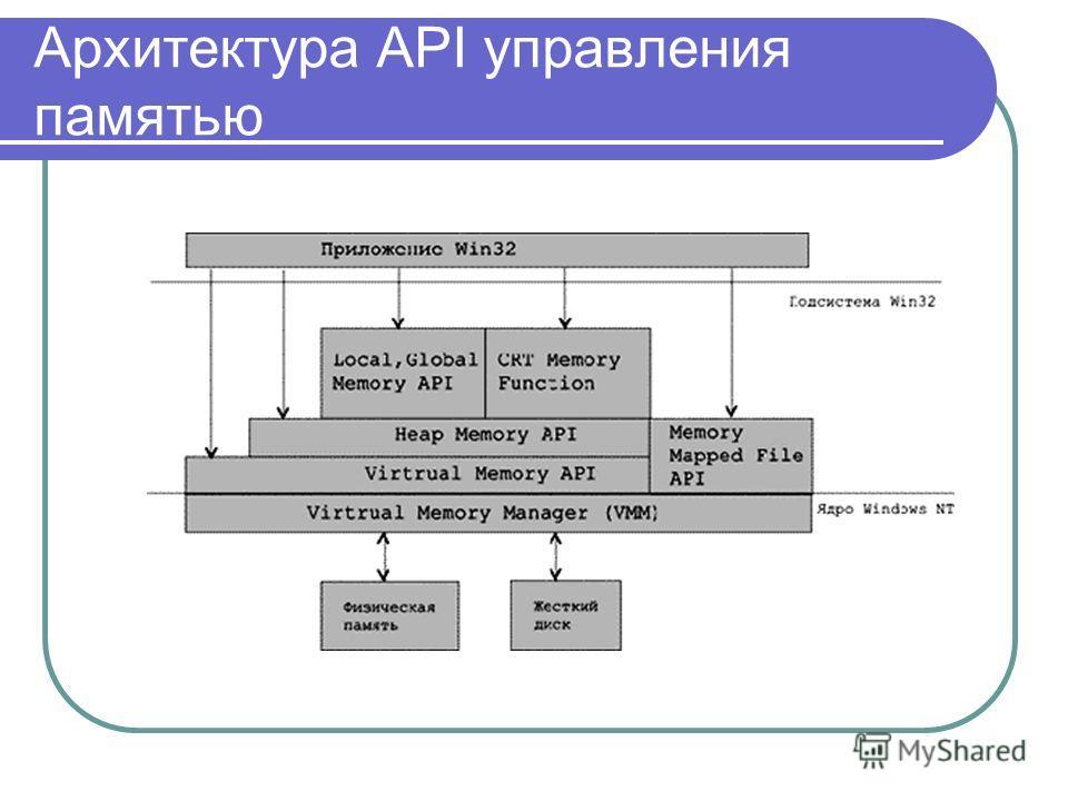 Архитектура API управления памятью