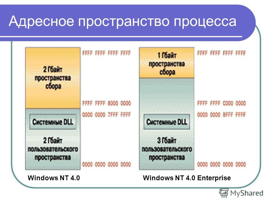 Адресное пространство процесса Windows NT 4.0 Windows NT 4.0 Enterprise
