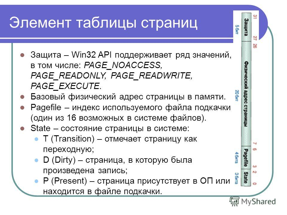 Элемент таблицы страниц Защита – Win32 API поддерживает ряд значений, в том числе: PAGE_NOACCESS, PAGE_READONLY, PAGE_READWRITE, PAGE_EXECUTE. Базовый физический адрес страницы в памяти. Pagefile – индекс используемого файла подкачки (один из 16 возм