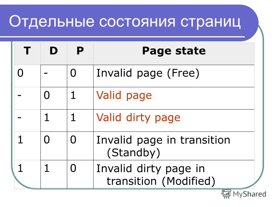 Отдельные состояния страниц TDPPage state 0-0Invalid page (Free) -01Valid page -11Valid dirty page 100Invalid page in transition (Standby) 110Invalid dirty page in transition (Modified)