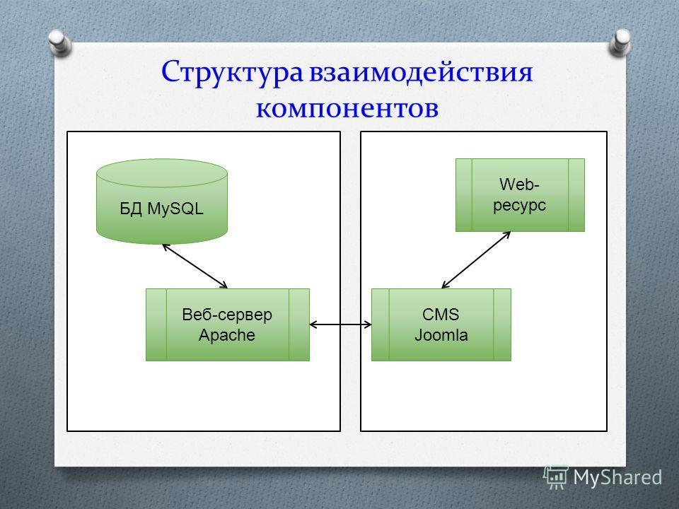 Структура взаимодействия компонентов БД MySQL Веб-сервер Apache Web- ресурс CMS Joomla