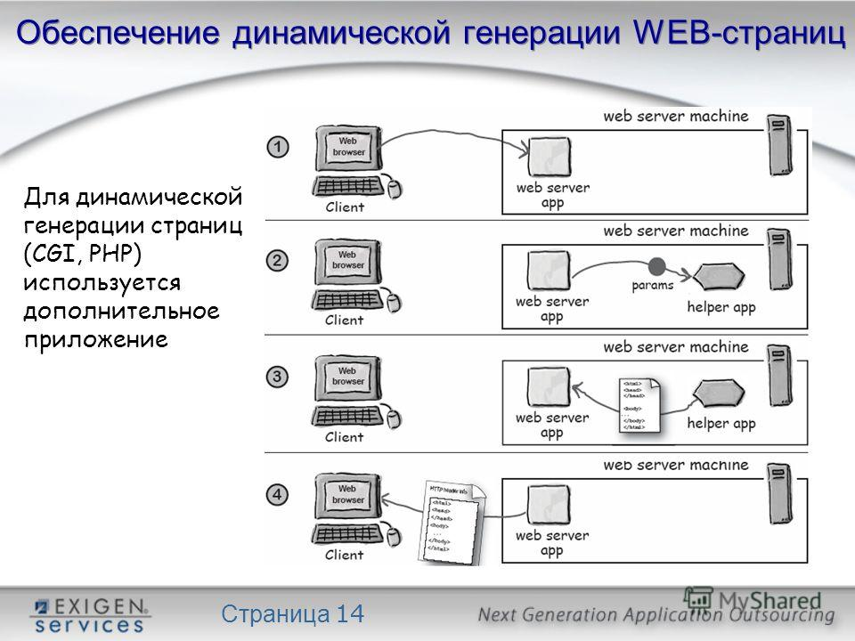 Страница 14 Обеспечение динамической генерации WEB-страниц Для динамической генерации страниц (CGI, PHP) используется дополнительное приложение