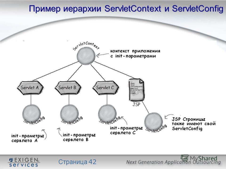 Страница 42 Пример иерархии ServletContext и ServletConfig