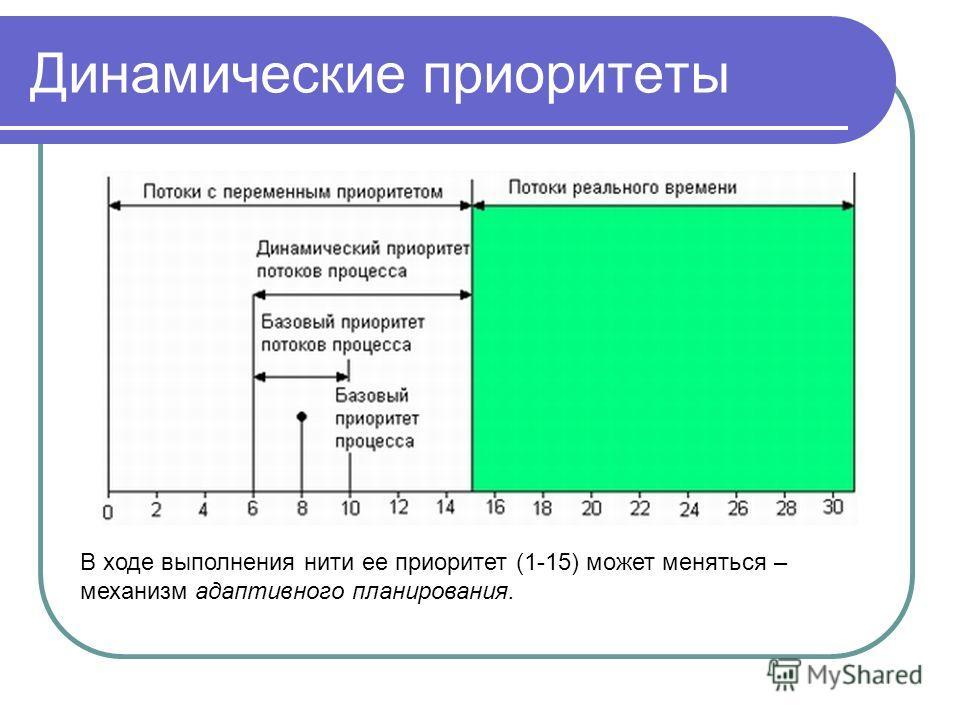 Динамические приоритеты В ходе выполнения нити ее приоритет (1-15) может меняться – механизм адаптивного планирования.
