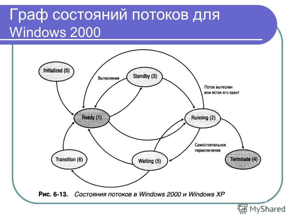 Граф состояний потоков для Windows 2000