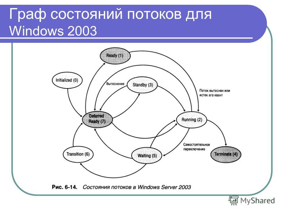 Граф состояний потоков для Windows 2003