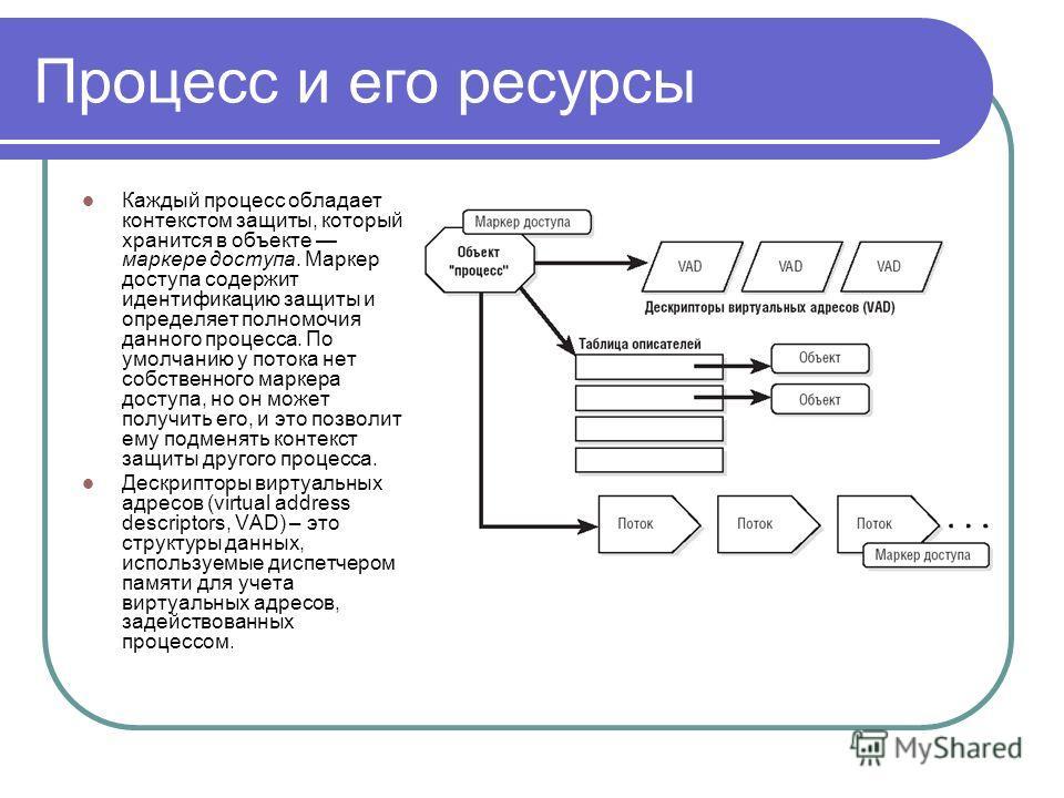 Процесс и его ресурсы Каждый процесс обладает контекстом защиты, который хранится в объекте маркере доступа. Маркер доступа содержит идентификацию защиты и определяет полномочия данного процесса. По умолчанию у потока нет собственного маркера доступа