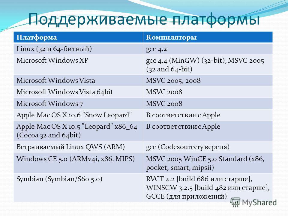 Поддерживаемые платформы ПлатформаКомпиляторы Linux (32 и 64-битный)gcc 4.2 Microsoft Windows XPgcc 4.4 (MinGW) (32-bit), MSVC 2005 (32 and 64-bit) Microsoft Windows VistaMSVC 2005, 2008 Microsoft Windows Vista 64bitMSVC 2008 Microsoft Windows 7MSVC