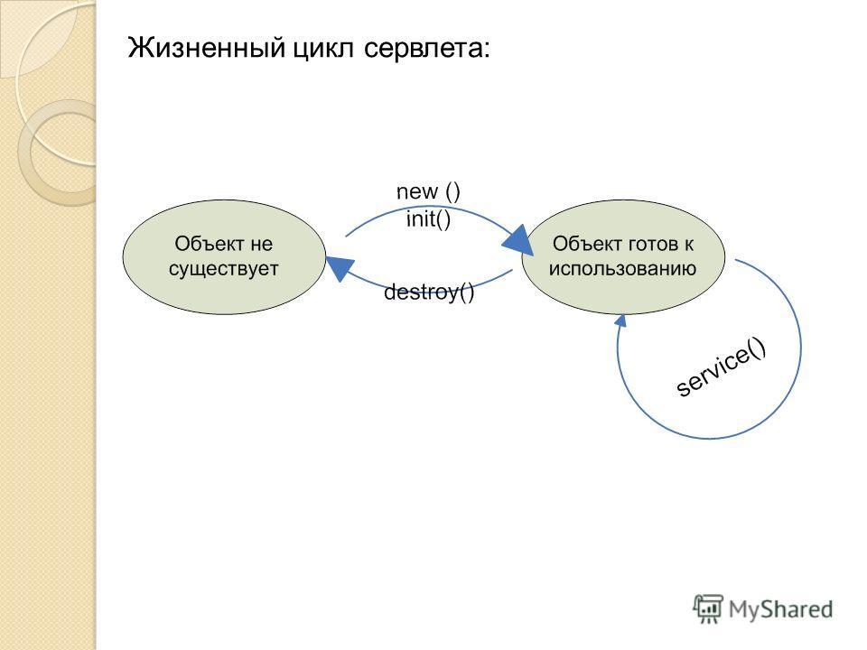 Жизненный цикл сервлета: