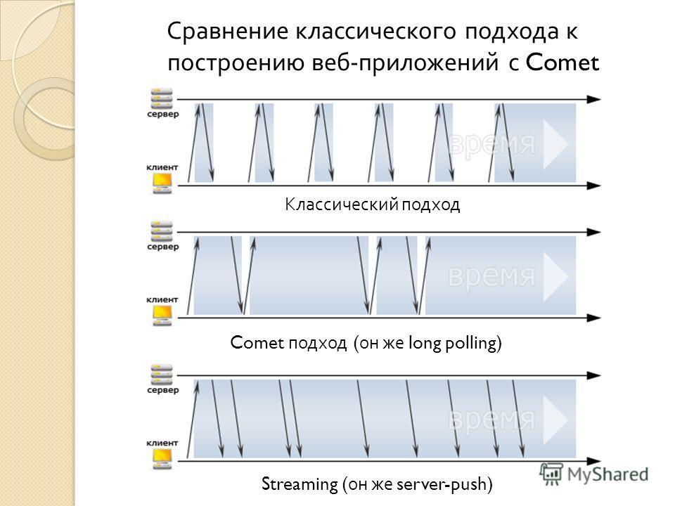 Сравнение классического подхода к построению веб - приложений с Comet Классический подход Comet подход ( он же long polling) Streaming ( он же server-push)