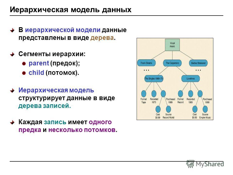 Иерархическая модель данных В иерархической модели данные представлены в виде дерева. Сегменты иерархии: parent (предок); child (потомок). Иерархическая модель структурирует данные в виде дерева записей. Каждая запись имеет одного предка и несколько