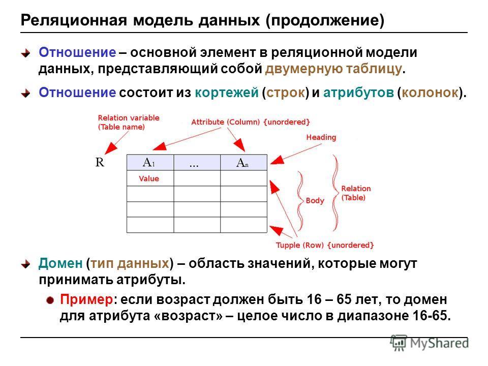 Реляционная модель данных (продолжение) Отношение – основной элемент в реляционной модели данных, представляющий собой двумерную таблицу. Отношение состоит из кортежей (строк) и атрибутов (колонок). Домен (тип данных) – область значений, которые могу