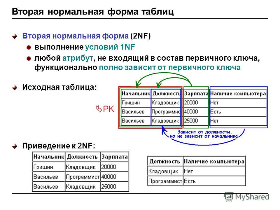 Вторая нормальная форма таблиц Вторая нормальная форма (2NF) выполнение условий 1NF любой атрибут, не входящий в состав первичного ключа, функционально полно зависит от первичного ключа Исходная таблица: Приведение к 2NF: