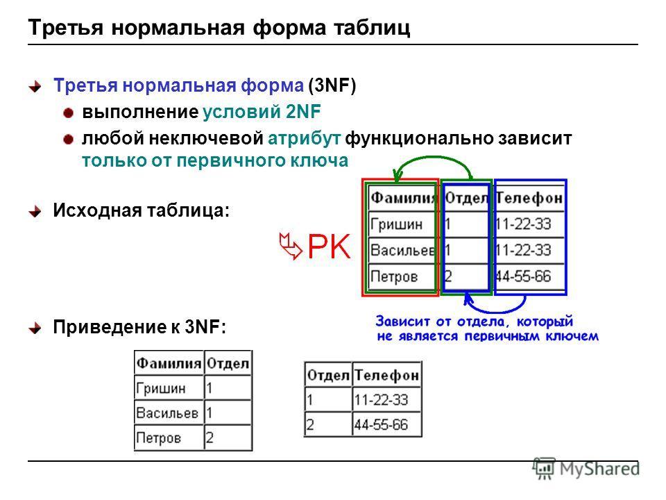 Третья нормальная форма таблиц Третья нормальная форма (3NF) выполнение условий 2NF любой неключевой атрибут функционально зависит только от первичного ключа Исходная таблица: Приведение к 3NF:
