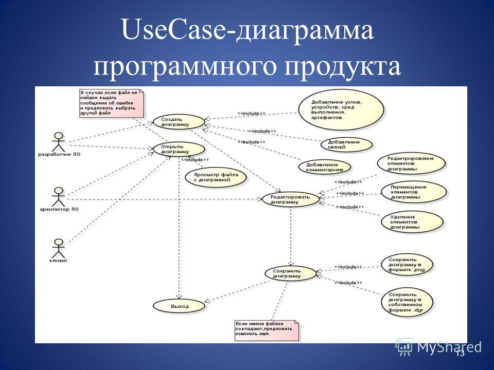 UseCase-диаграмма программного продукта 13