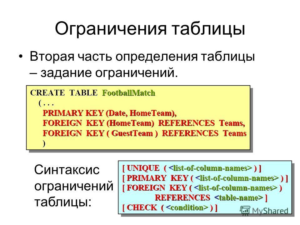 Ограничения таблицы Вторая часть определения таблицы – задание ограничений. Синтаксис ограничений таблицы: