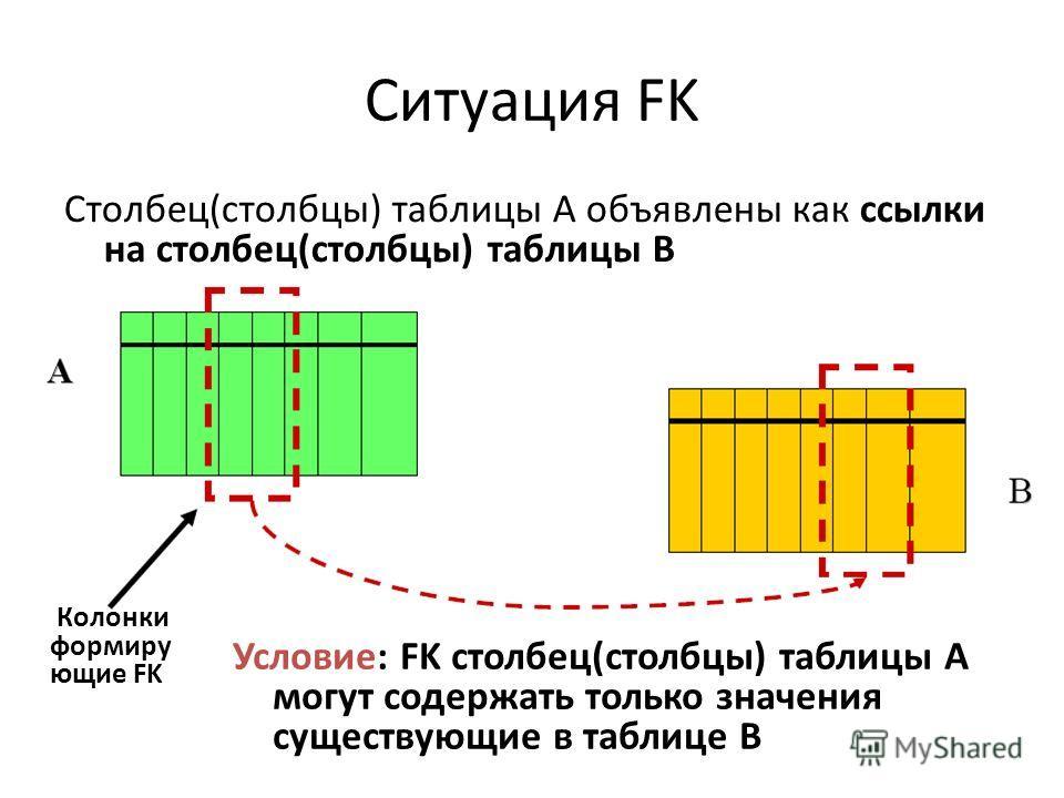 Ситуация FK Столбец(столбцы) таблицы A объявлены как ссылки на столбец(столбцы) таблицы B Условие: FK столбец(столбцы) таблицы A могут содержать только значения существующие в таблице B Колонки формиру ющие FK