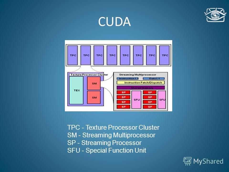 CUDA TPC - Texture Processor Cluster SM - Streaming Multiprocessor SP - Streaming Processor SFU - Special Function Unit